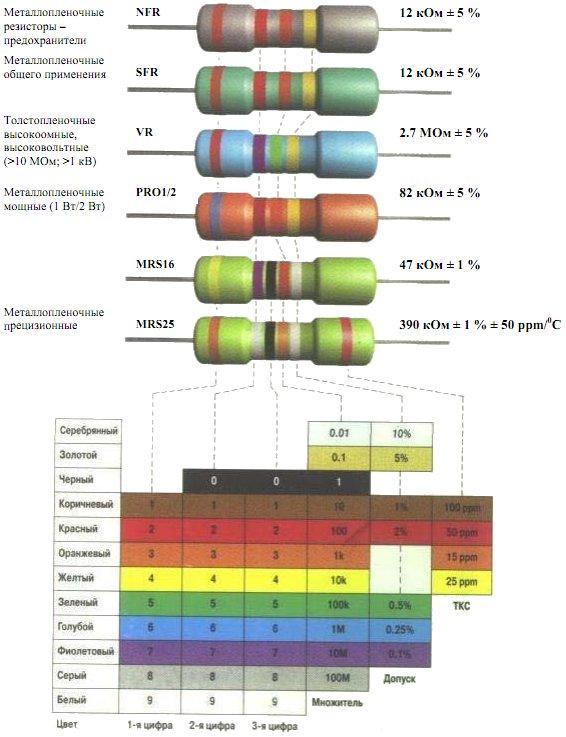 Резисторы. Цветовая маркировка фирмы PHILIPS