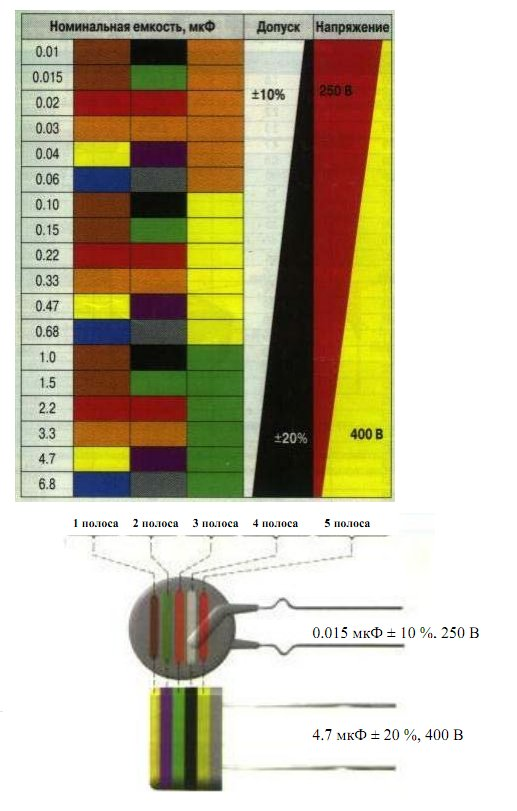 Конденсаторы. Цветовая маркировка