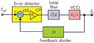 Метод ФАПЧ и принципы синтезирования высокочастотных сигналов