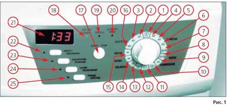 Сервисный тест и коды ошибок стиральных машин HANSA серии РС