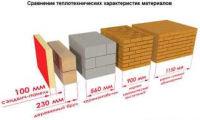 Коэффициенты теплопроводности различных материалов