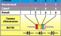 Цветовая маркировка диодов по европейской системе PRO ELECTRON