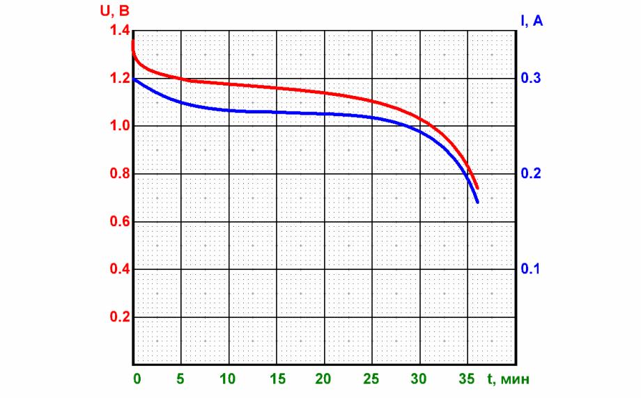 Разряд BTY 1350
