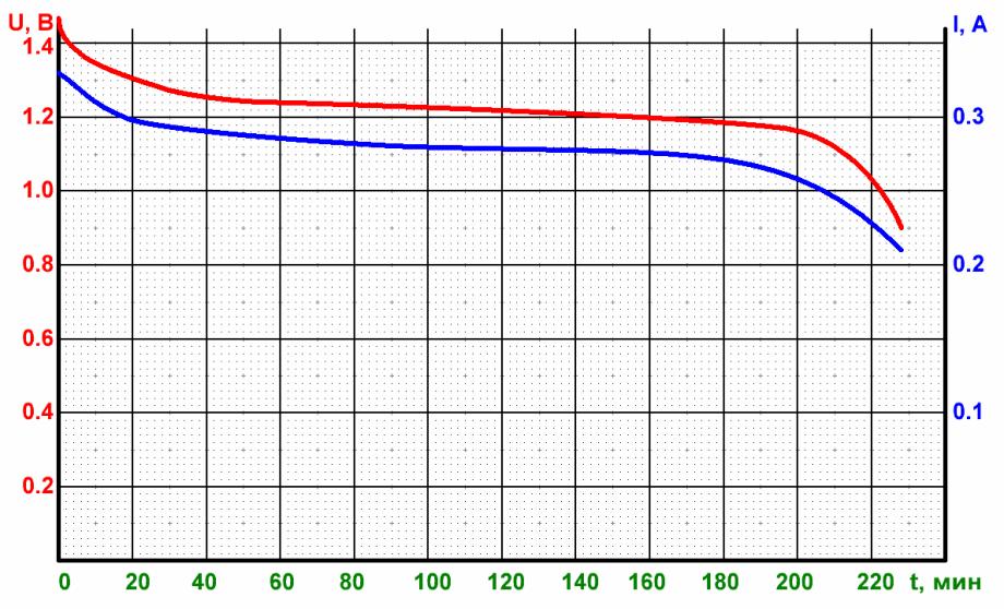 Разряд аккумулятора energizer extreme