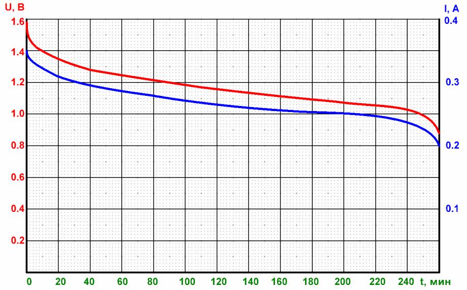 Разряд алкалиновой батарейки