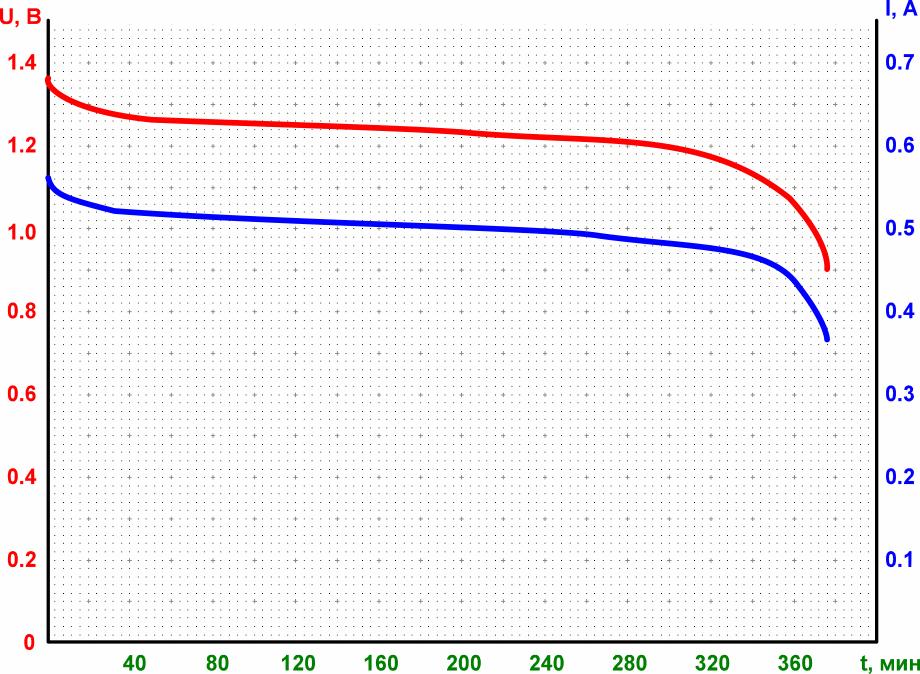 График разряда аккумулятора Energizer Precision 2400