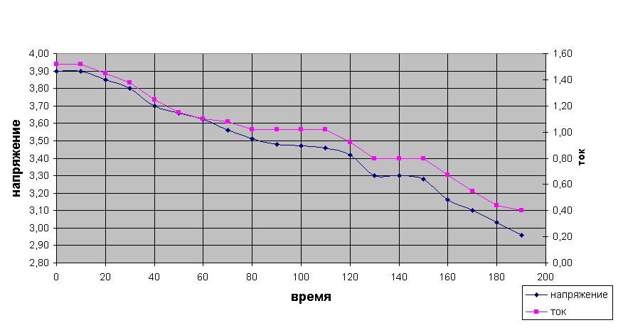 Разряд падающим током (светодиодная нагрузка) 1.5...0,4А