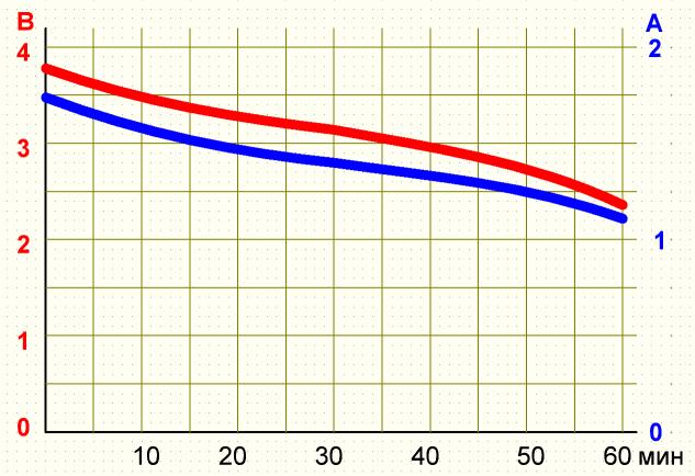 График разряда UltraFire