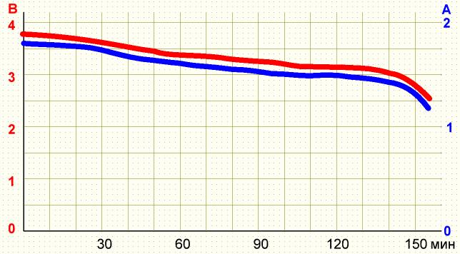 График разряда Nitecore NL189