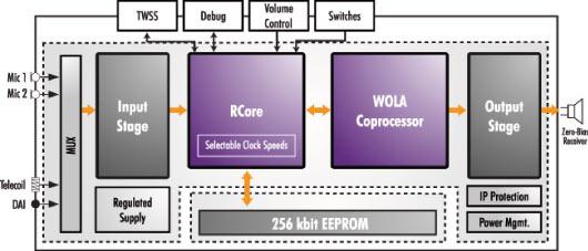 Блок-схема Orela 4500