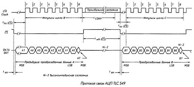 Протокол связи АЦП TLC549IP