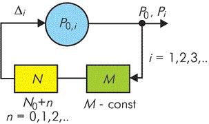 Модель, отображающая процесс формирования потока данных.
