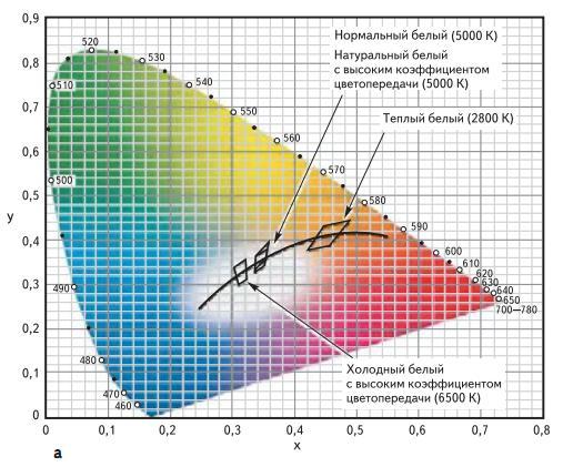 Цветовая температура и коэффициент цветопередачи светодиодных модулей Zenigata
