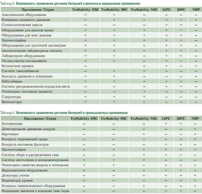 возможность применения датчиков Honeywell в различных медицинских приложениях