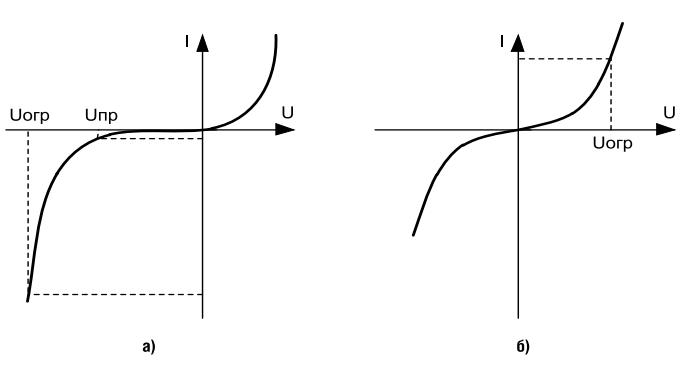 Рис. 2. BAX TVS диода (a) и варистора(б)