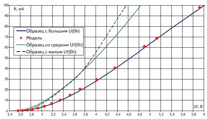ВАХ светодиодов с разными прямыми напряжениями в начальный момент и модель ВАХ, рассчитанная по гауссовскому распределению площадей микро-p-n-переходов с различным содержанием индия