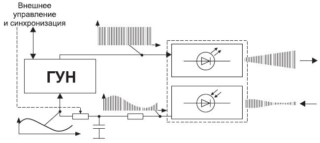 Функциональная схема фары
