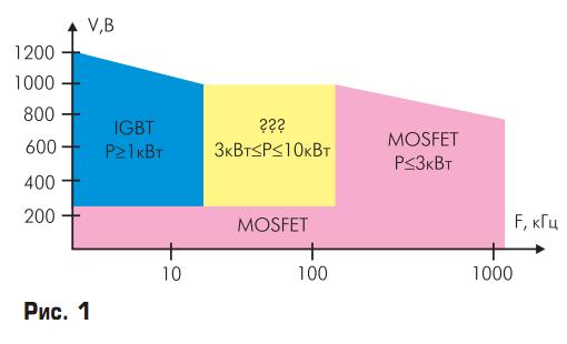 областm применения MOSFET и IGBT