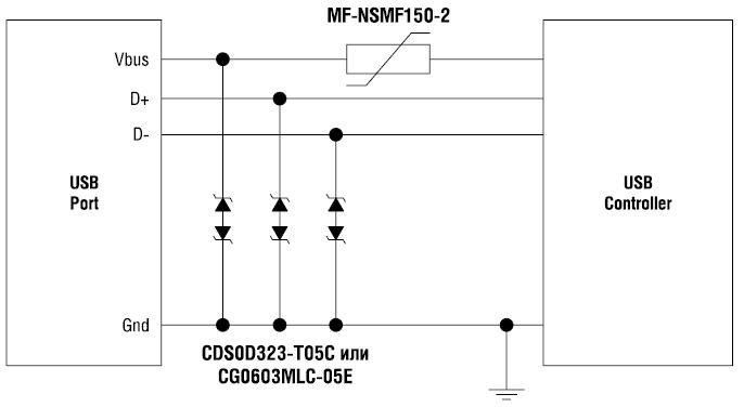Рис. 5. Применение компонентов компании Bourns для USB