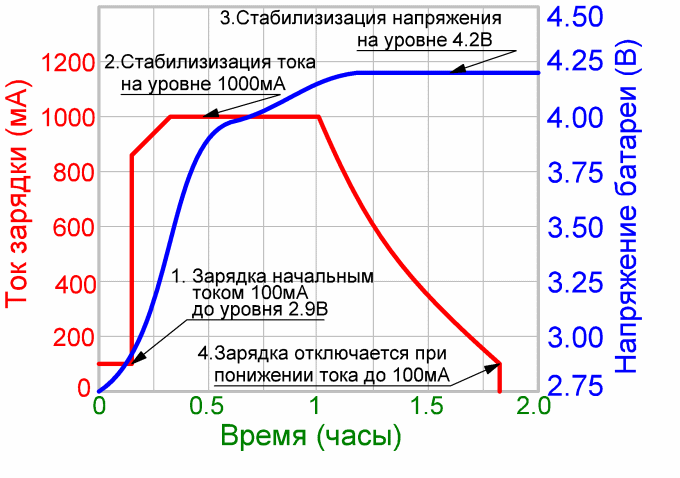 график зарядки