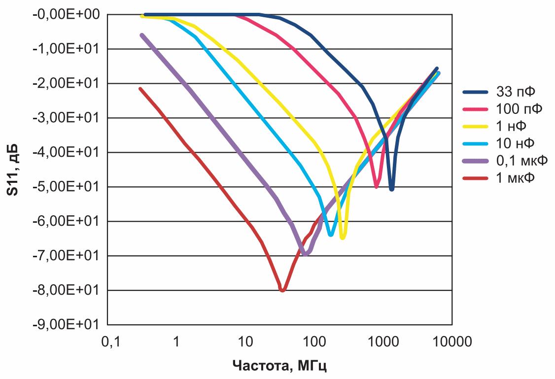 Шесть конденсаторов разных номиналов и их собственные резонансные частоты