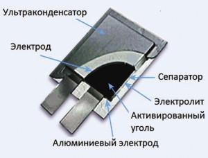 Рис. 3. Призматический ультраконденсатор типа THiNCAP™ для модулей с высоким рабочим напряжением 54...216 В