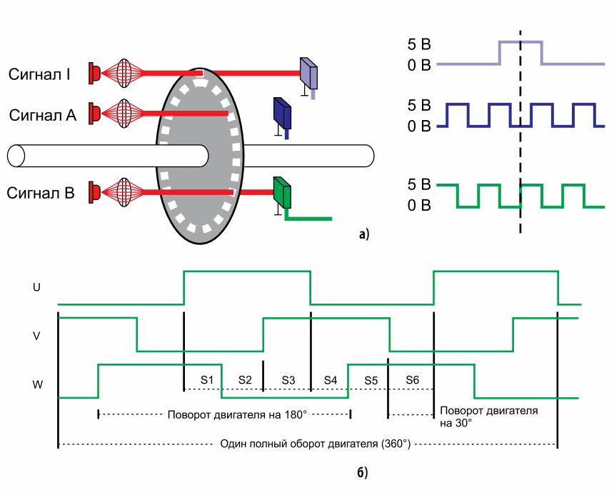 стандартные квадратурные сигналы А и В, а также индексный сигнал на выходе оптического энкодера