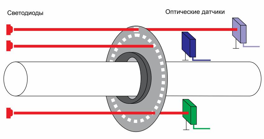 Оптический энкодер работает, считывая информацию о поворотах вала с помощью света, который проходит сквозь окошки в диске