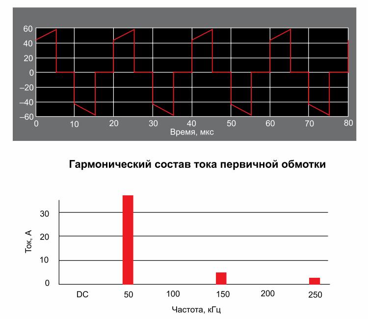 Форма тока первичной обмотки трансформатора мостовой схемы