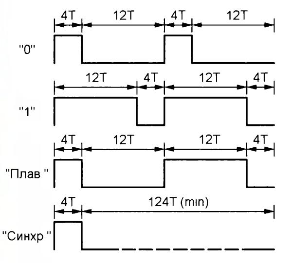 кодировка PT2262